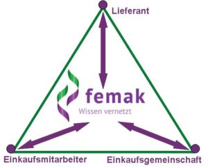 Dreieck B Verband